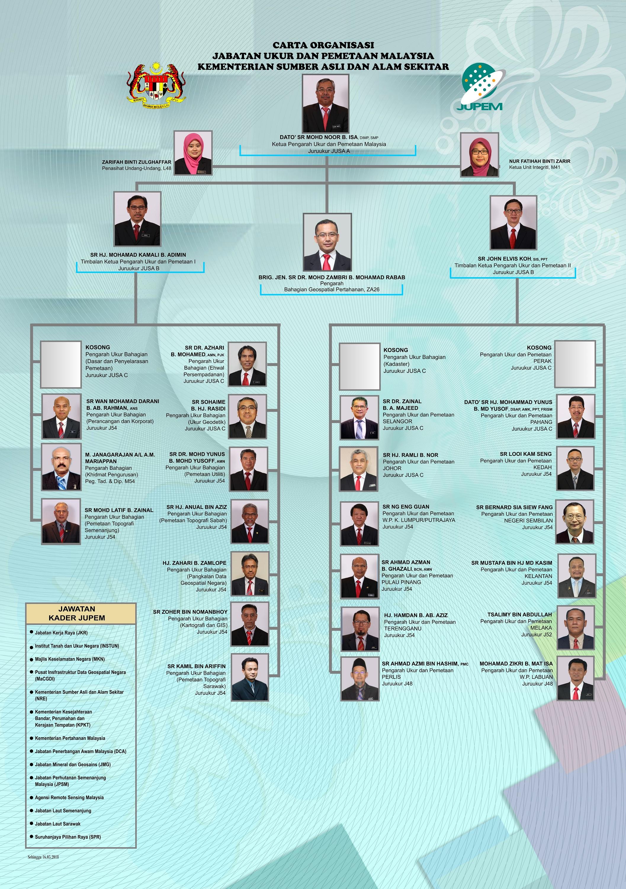 Carta_Organisasi_JUPEM_BM_15122017